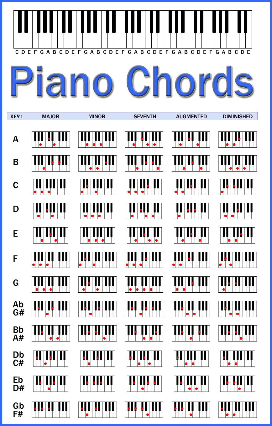 photo about Printable Piano Chord Chart titled Piano Chord Chart - Well-known Really feel Assessment